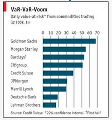 Investment banks exposure to commodities