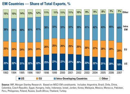 EM Countries--Share of Total Exports (%)
