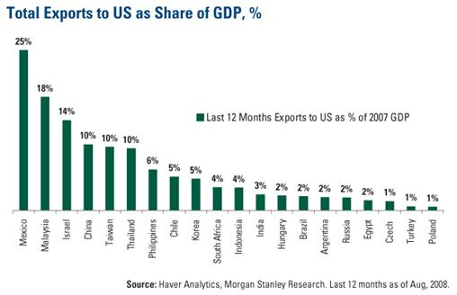 Total Exports to US as Share of GDP (%)