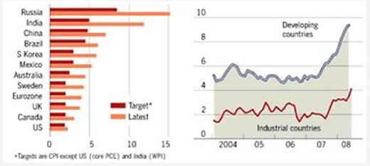 Inflation - Targets and Actual