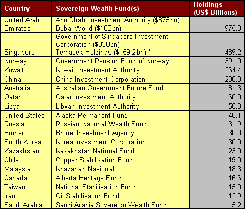 Sovereign Wealth Fund(s) by Country