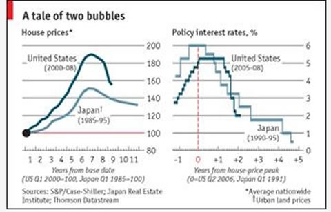 The American versus the Japanese bubble