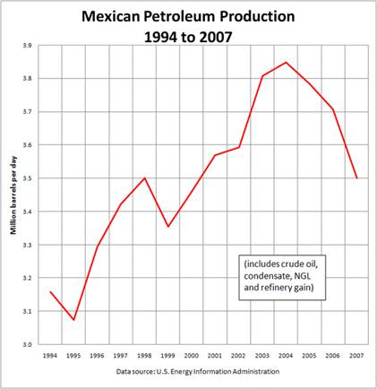 File:Mexican Petroleum Production.PNG