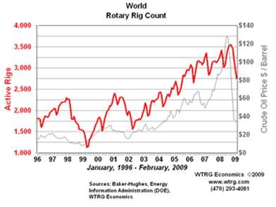 Rotary Rig Count - World