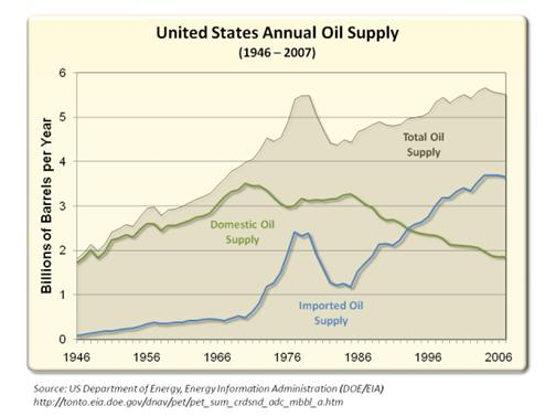 United States Annual Oil Supply (1946 – 2007)