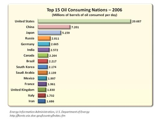 Top 15 Oil Consuming Nations – 2006