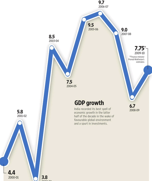 gdp growth rate of india in 2020 essay