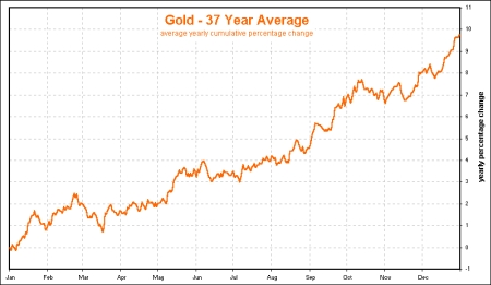 Gold 37 year average chart