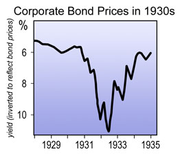 Corporate Bond Prices in 1930s