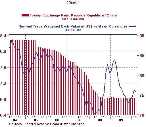 Foreign Exchange rate - Peoples Republic of China and Nominal Trade-Weighted Exchange Value of US$ versus Major Currencies