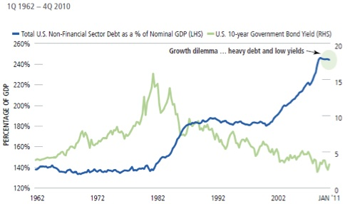 Total US Non-Financial Sector Debt as % of Nominal GDP