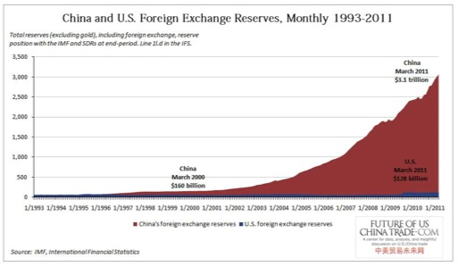 China and US Foreign Exchange Reserves