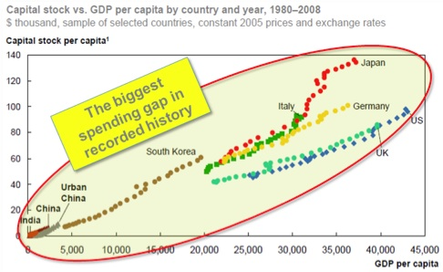The Biggest Spending Gap in Recorded History
