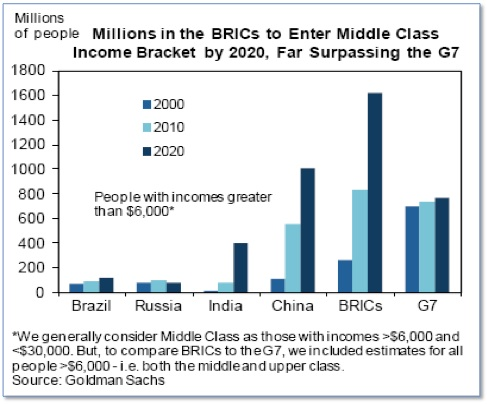 Millions in the BRICs to Enter Middle Class Income Bracket