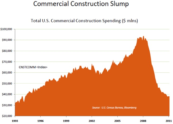 Commercial Construction Slump