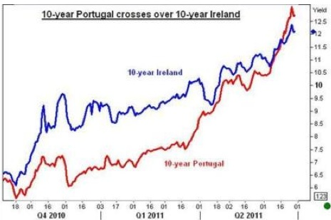 10-Year Portugal Crosses