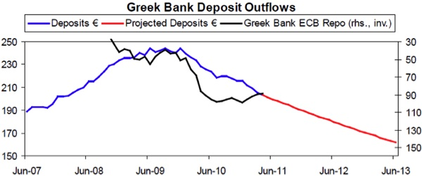 Greek bank Deposit Outflows