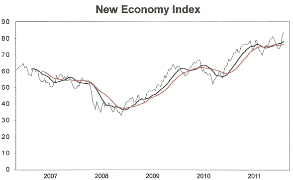 New Economy Index