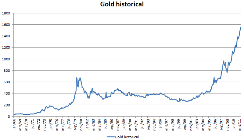 http://marketoracle.co.uk/images/2011/June/Gold-historical-24.png