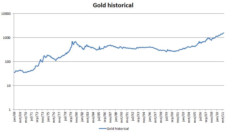 http://marketoracle.co.uk/images/2011/June/Gold-historical-log-24.png