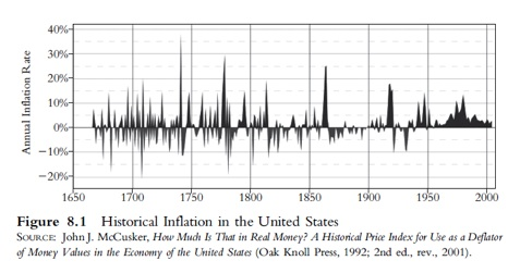 Historical Inflation in the United States
