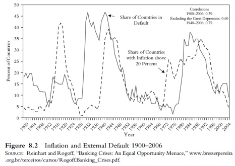 Inflation and External Default 1900-1926