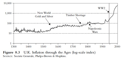 UK Inflation since 1300
