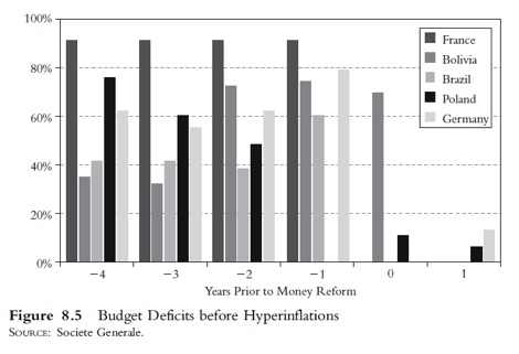 Budget Deficits before Hyperinflation