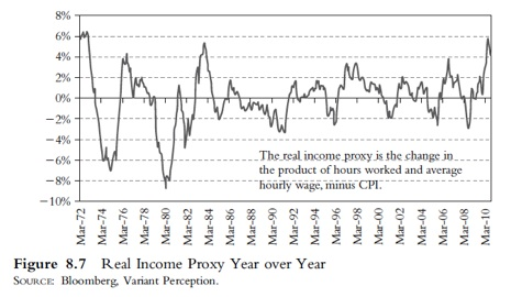Real Income Proxy