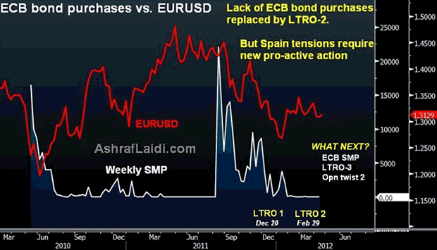 ECB bon purchases vs. EURUSD