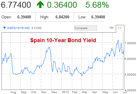 Spain 10-Year Government Bond Yield
