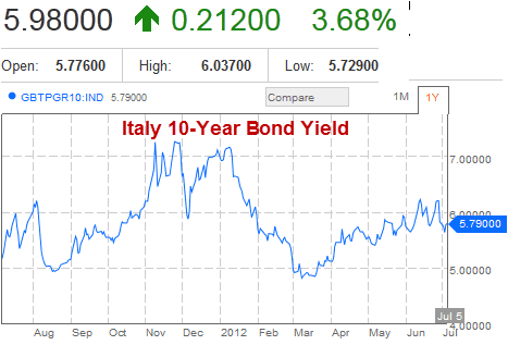 Italy 10-Year Government Bond Yield