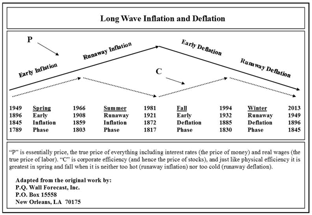 Long Wave Inflation and Deflation