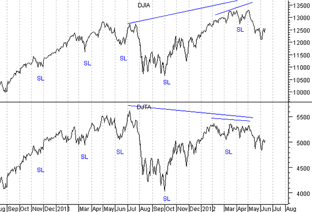 Current Dow Theory Chart