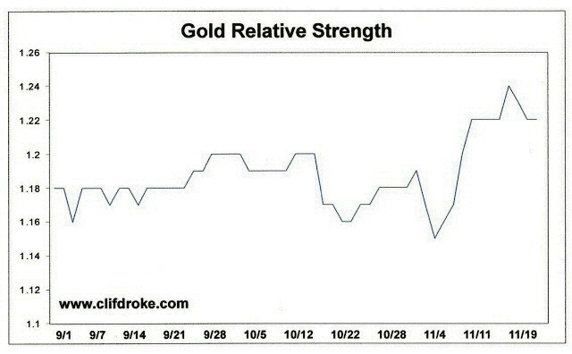 Gold Relative Strength