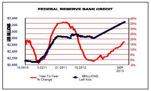 Federal Reserve Bank Credit Chart