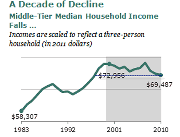 Median Income: A Decade of Decline