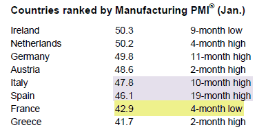 Countries Ranked by PMI