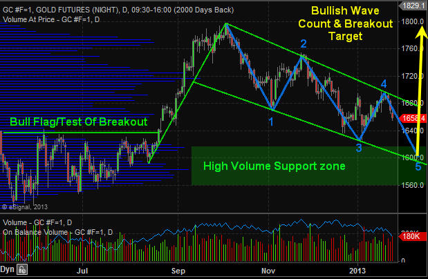 Gold Futures Trading Daily Chart