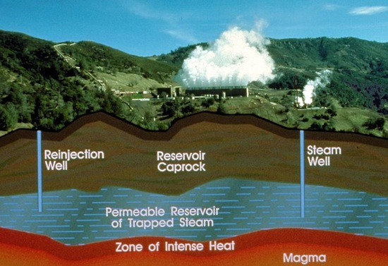 How To Invest In The Future Of Geothermal Energy The