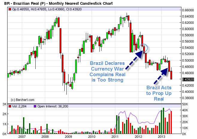 Brazilian Real (P) - Monthly Nearest Candlestick Chart