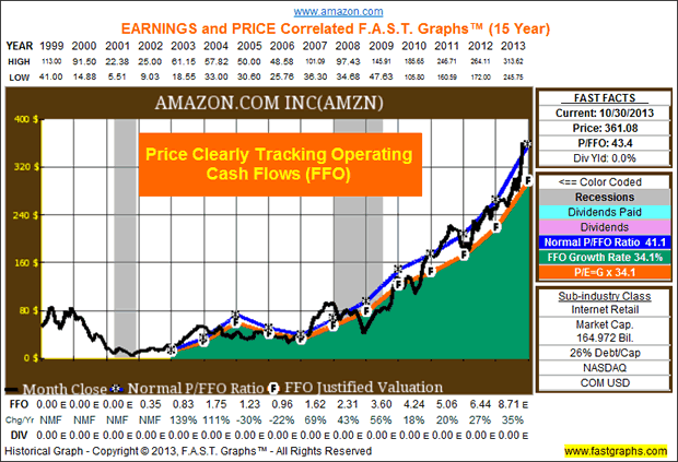 AMAZON.COM INC (AMZN)