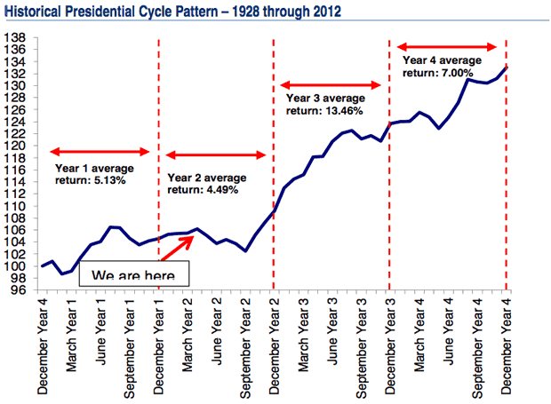 US Presidential Cycle and the stock market