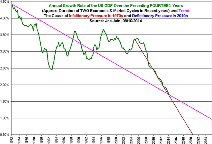 Annual Growth Rate of US GDP over The Preceeding 14-Years