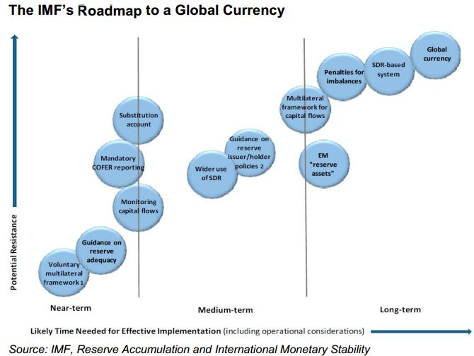 IMF monetary roadmap investing