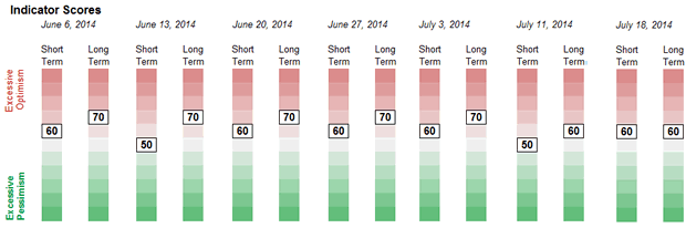 Sentiment Weekly Readings