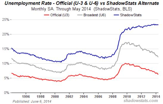 Unempolyment shadowstats 2014
