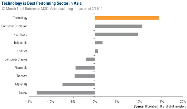 Technology is Best Performing Sector in Asia