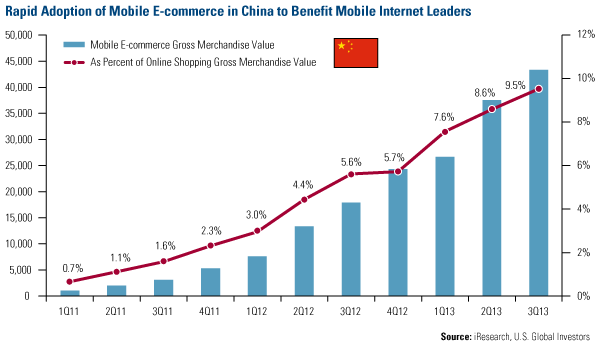 Rapid Adoption of Mobile E-commerce in China to Benefit Mobile Internet Leaders