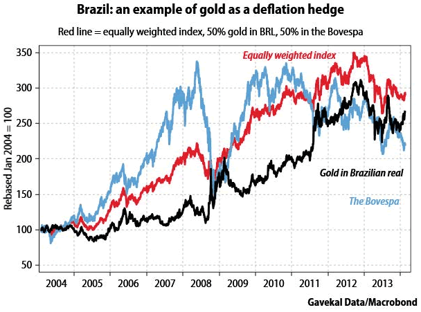 Brazil: an example of gold as a deflation hedge
